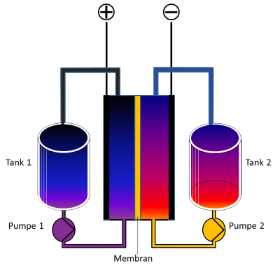 Image from Wikipedia article on flow batteries. (CC BY-SA 3.0 Nick B.)