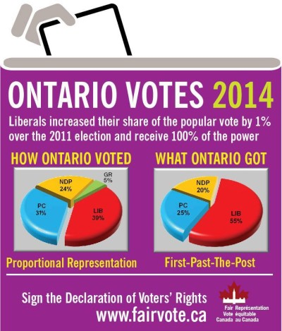 Liberals increased their share of the popular vote by 1% over the 2011 election and receive 100% of the power.  How Ontario voted: LIB 39%, PC 31%, NDP 24%, GR 5%; what Ontario got: LIB 55%, PC 25%, NDP 20%.  Sign the Declaration of Voter's Rights.  www.fairvote.ca